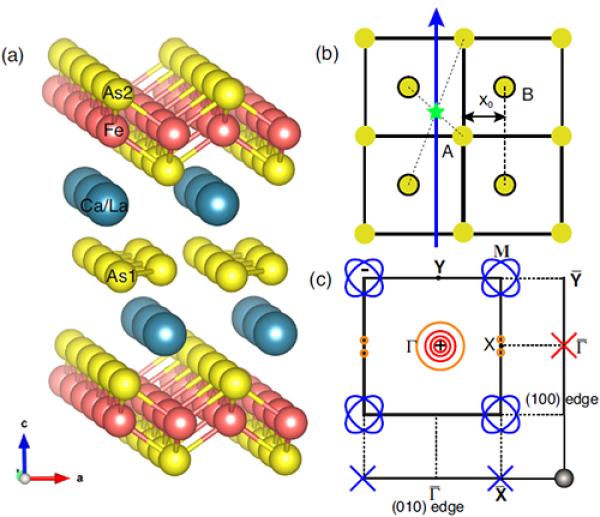 物理所等提出一类基于铁基非常规配对的拓扑超导体