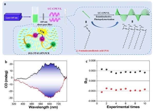 国家纳米中心在圆偏振发光材料性能的提升及应用研究中获进展