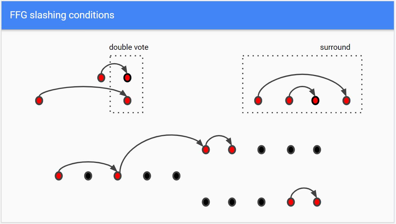 双重投票及环绕投票示例,图源Justin Drake